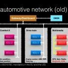 Security: Die Gefahr der vernetzten Autos
