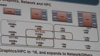 Samsung-Roadmap zu HBM