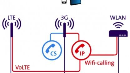 Grafik der Swisscom zu den Diensten Voice over IP, Wi-Fi Calling und VoLTE im LTE-Netz