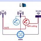 Mobilfunk: Vodafone führt Wi-Fi Calling in Deutschland ein