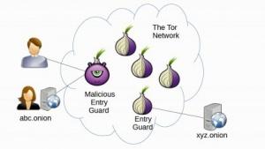 Wer einen bestimmten Eingangsknoten des Tor-Netzwerks kontrolliert, könnte Benutzerzugriffe auf Tors versteckte Dienste entlarven.