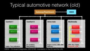 Viele Fahrzeuge haben noch keine Firewalls in ihren elektronischen Systemen.