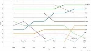 Die Langzeitstatistik von Github zur Beliebtheit von Sprachen auf der Plattform