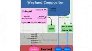 Libinput verarbeitet die Eingaben in der Wayland-Displayarchitektur.