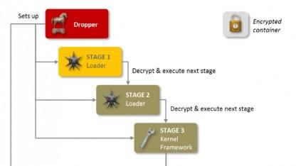 Die modular aufgebaute Spionagesoftware regin enthält zahlreiche spezielle Module.