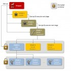 Spionage: 49 neue Module für die Schnüffelsoftware Regin entdeckt