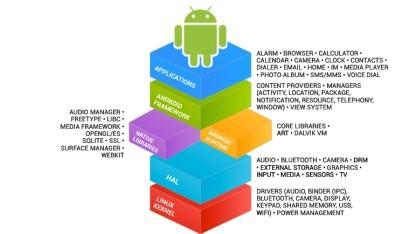 Die Hersteller müssen an allen Teilen des Android-Systems zusammenarbeiten.