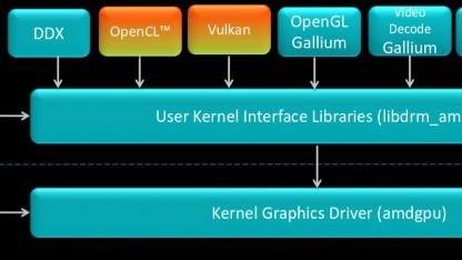 AMD will OpenCL und Vulkan auch mit offenen Treibern unterstützen.