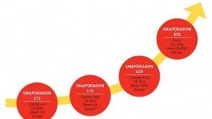 Auch der Snapdragon 820 soll unter Hitzeproblemen leiden.