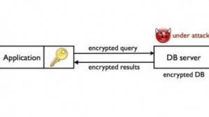 Mit CryptDB verschlüsselte Datenbanken sind unter Umständen angreifbar.