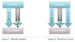Hacker infizierten Cisco-Router mit Malware.