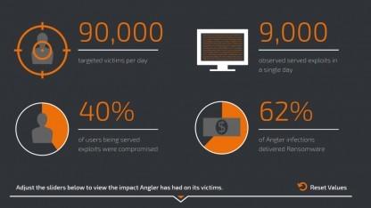Mit dem Angler-Exploit-Kit sollen Kriminelle hohe Einnahmen erzielen.