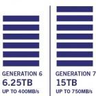 LTO Ultrium Generation 7: 15 TByte auf einem Datenträger, aber nur komprimiert