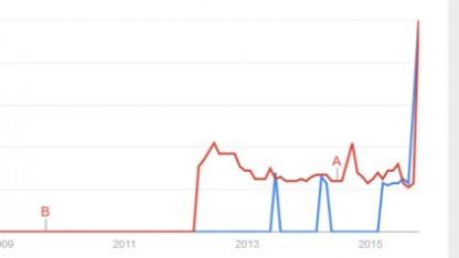 Google-Trends für EU Model Clauses und Binding Corporate Rules: Das Interesse an alternativen Regeln zum Datentransfer hat stark zugenommen.