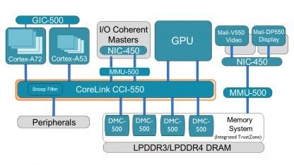 Blockdiagramm des Corelink CCI-550