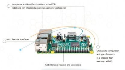 Element14: Raspberry-Pi-Hersteller bietet Sonderanpassungen an