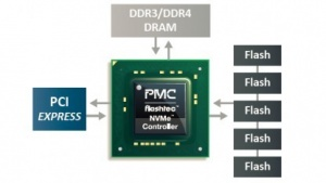 Blockdiagramm eines PCIe-SSD-Controllers