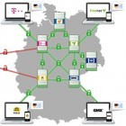 Verschlüsselung: Riskantes Login bei E-Mail made in Germany