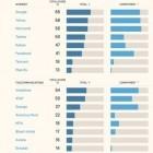 Ranking Digital Rights: So schlecht gehen IT-Konzerne mit Nutzerdaten um
