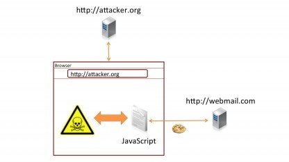 Auch fremde Webseiten können den Code in dynamisch generierten Skripten auslesen - eine bisher offenbar unterschätzte Gefahr.
