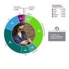 Ericsson: Stärkstes Wachstum bei Mobilfunkanschlüssen in Afrika