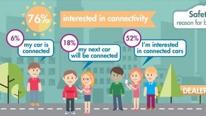 Die FIA hat eine Umfrage zum Thema Connected Car durchgeführt.