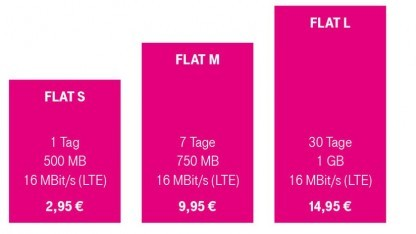 Data Start der Deutschen Telekom