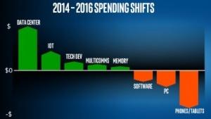 Intel investiert stärker in Date Center