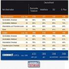 P3 Communications: E-Plus kommt beim Netztest auf den letzten Platz