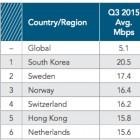 Akamais State of the Internet: Die schnellsten Leitungen gibt es in Südkorea