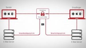 Vodafones neuer E-Mail-Dienst Secure-E-Mail verwendet offenbar selbstgebaute Kryptolösungen.