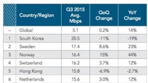 Trotz Geschwindigkeitseinbruch bei Internetanschlüssen liegt Südkorea an der Spitze.