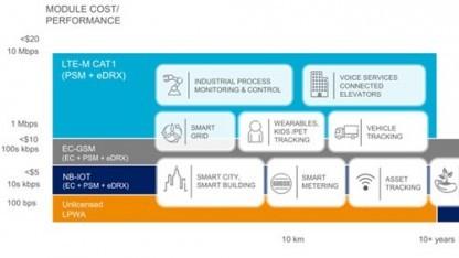 Funktionsweise der Ericsson Network Software 17A