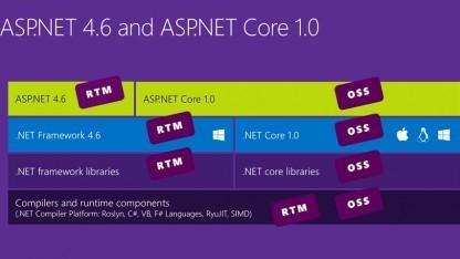 Version 1.0 statt wie bisher 5 für .Net Core