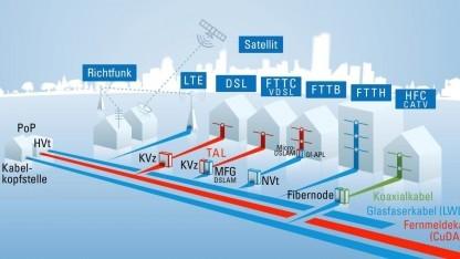 Grafik in der Studie des TÜV Rheinland