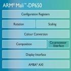 Mali-DP650: Neuer Displaychip ermöglicht Smartphones mit 4K-Streaming