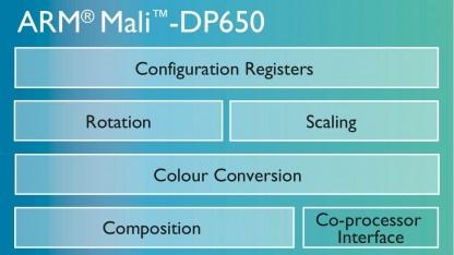 Blockdiagramm des Mali-DP650
