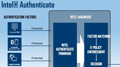 Intels Authenticate soll hardwarebasiert für Sicherheit sorgen.