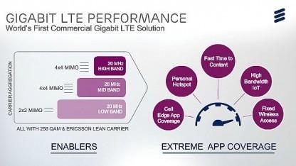 Präsentationsfolie von Ericsson vom 3. Februar 2016