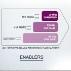 Mobilfunk: Ericsson baut LTE auf 1 GBit/s aus