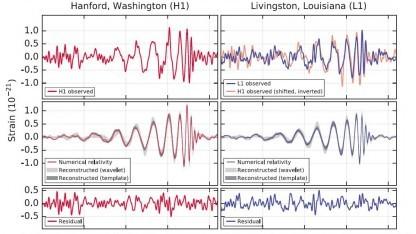 Die Aufnahmen der Forscher zum Nachweis der Gravitationswellen.