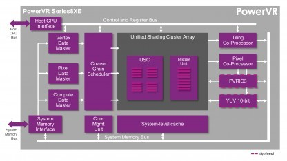 Blockdiagramm der PowerVR Series 8XE