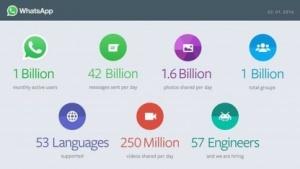 Whatsapp hat weltweit eine Milliarde Nutzer.