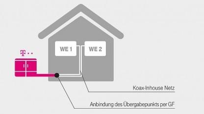 Telekom-Kabel