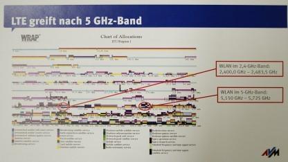 Frequenzspektren für 5-GHz-WLAN werden durch LTE bedroht - meint AVM.