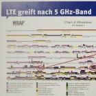 LTE-LAA: AVM fürchtet WLAN-Störungen durch LTE im 5-GHz-Band
