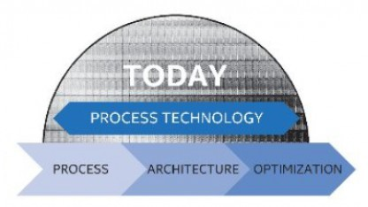 Aus Tick-Tock wird Process-Architecture-Optimization.