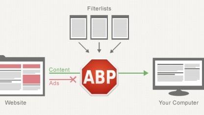 Adblocker: Auch Spiegel Online verliert gegen Adblock Plus - Golem.de