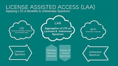 LAA-Grafik von Ericsson
