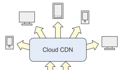 Cloud CDN und HTTP(S) Load Balancing